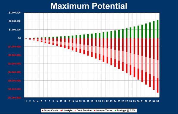 Calc-5-maximum-potential