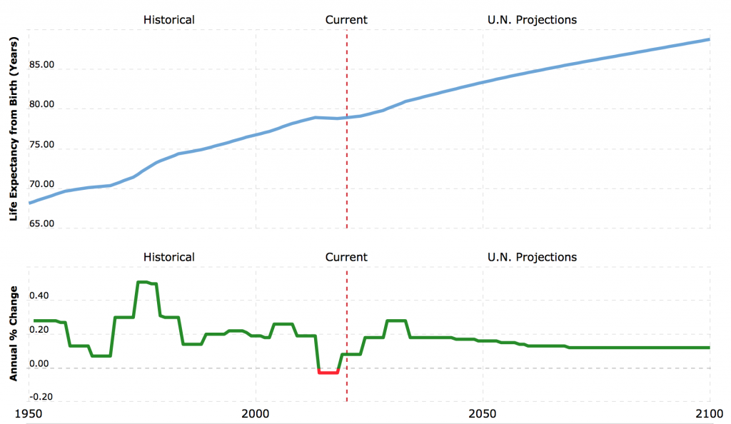 Retirement age, 1950 projected to 2100
