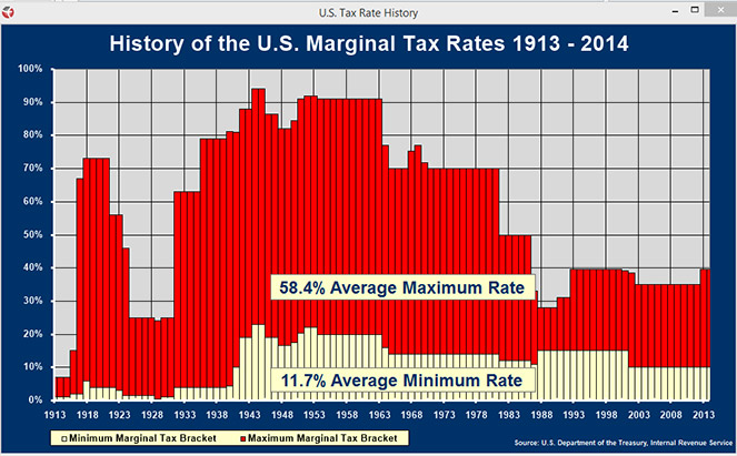 Calc-17-tax-rate-history