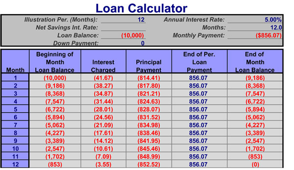 loan analysis